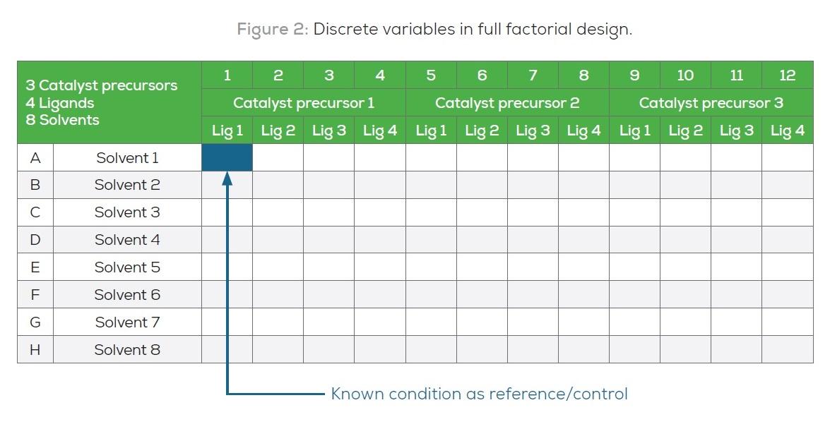 Figure 2 Discrete variables in full factorial design