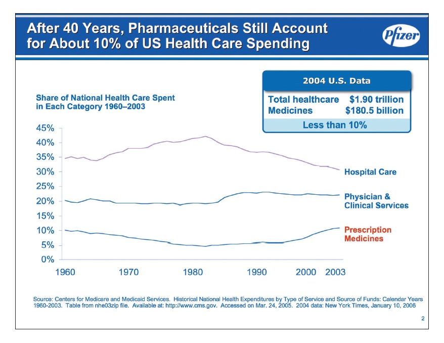 Figure 3 After 40 Years, Pharmaceuticals still account for about 10% of US health care spending