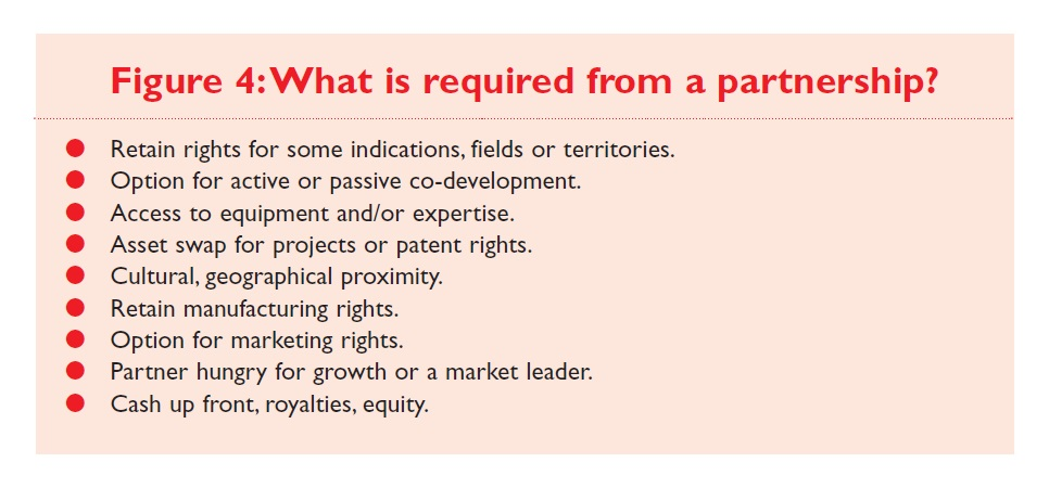 Figure 4 What is required from a partnership?
