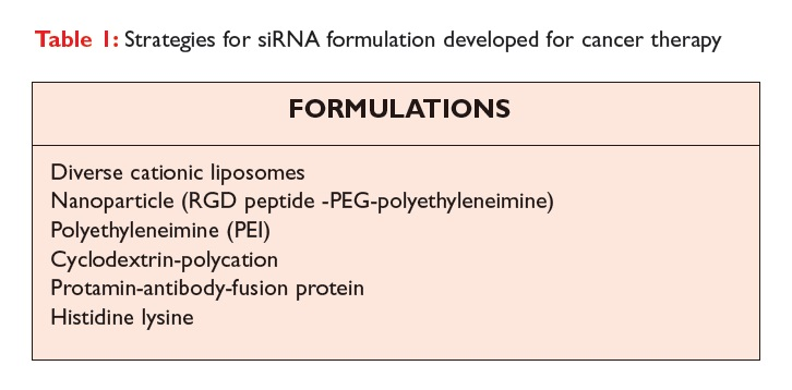 Table 1 Strategies for siRNA formulation developed for cancer therapy
