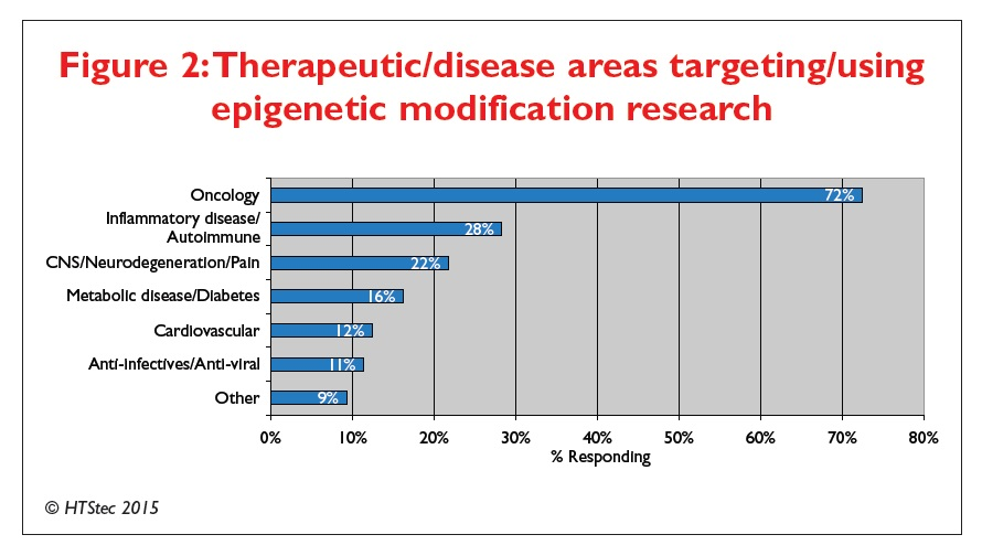 Figure 2 Therapeutic/disease areas targeting/using epigenetic modification research