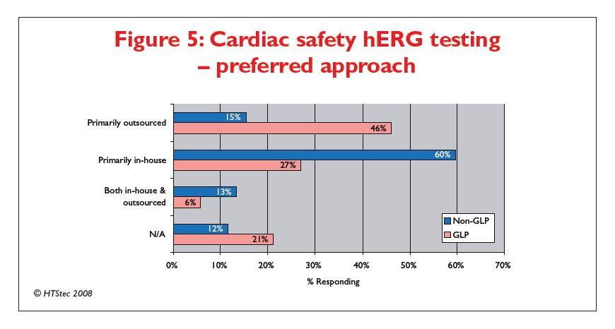 Figure 5 Cardiac safety hERG testing - preferred approach