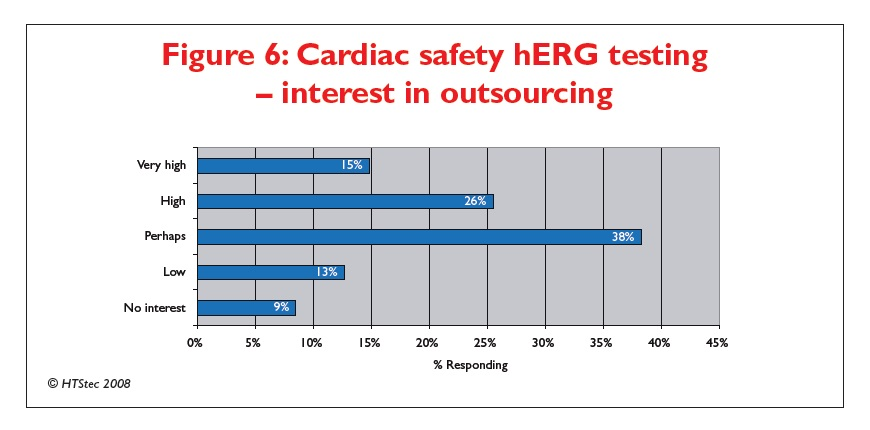 Figure 6 Cardiac safety hERG testing - interest in outsourcing