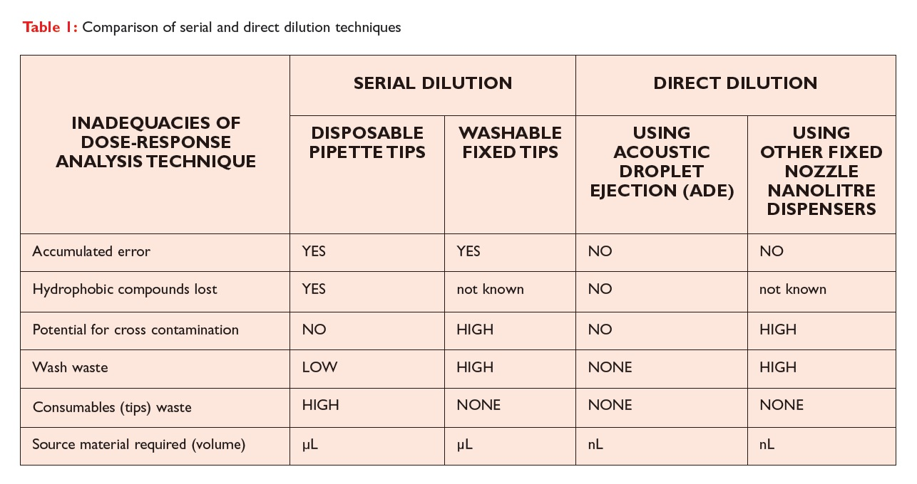 Table 1 Comparison of serial and direct dilution techniques