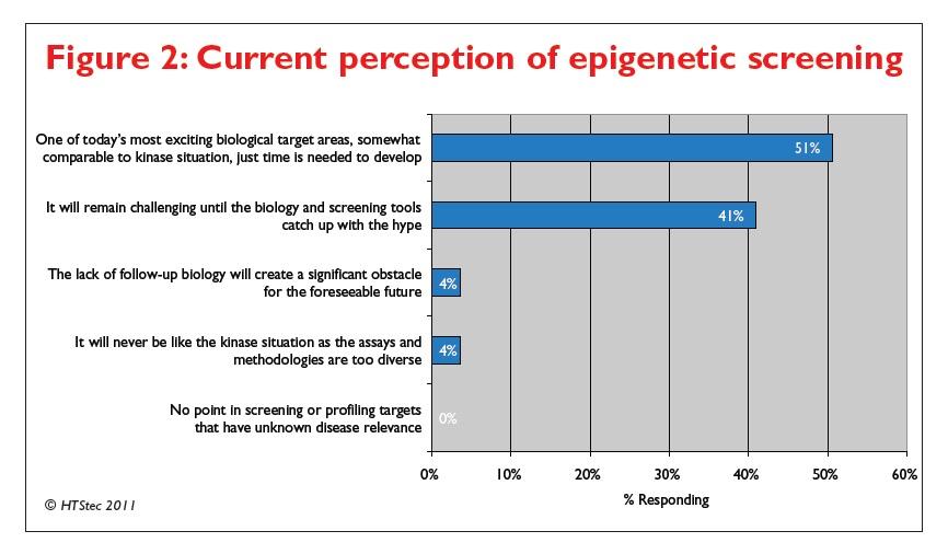 Figure 2 Current perception of epigenetic screening