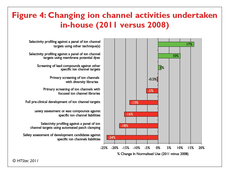 Figure 4 Changing ion channel activities undertaken in-house (2011 versus 2008)