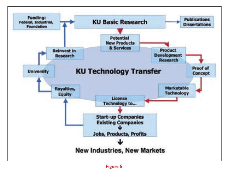 Figure 5 University of Kansas Technology Transfer
