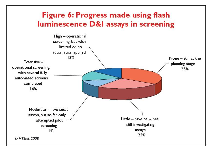Figure 6 Progress made using flash luminescence D&I assays in screening