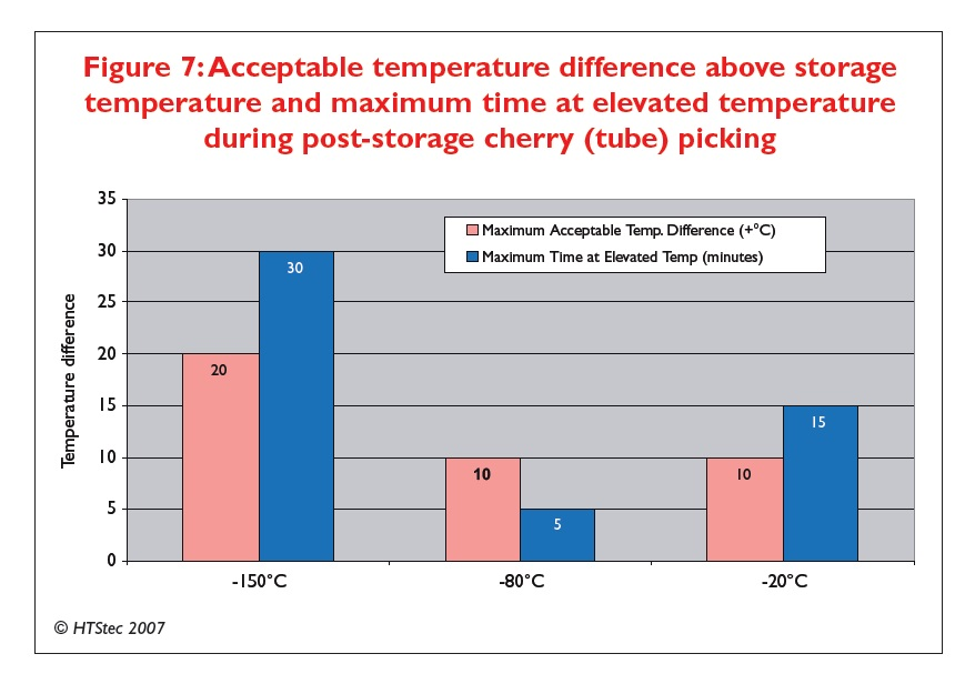 Figure 7 Acceptable temperature difference above storage temperature and maximum time at elevated temperature during post-storage cherry picking