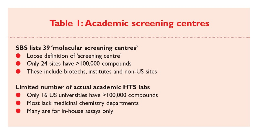 Table 1 Academic Screening Centres