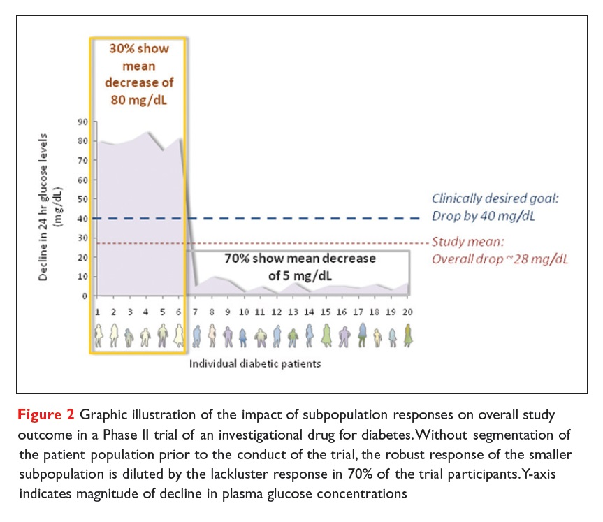 Figure 2 Illustration of the impact of subpopulation responses on overall study outcome in a Phase II trial of an investigational drug for diabetes
