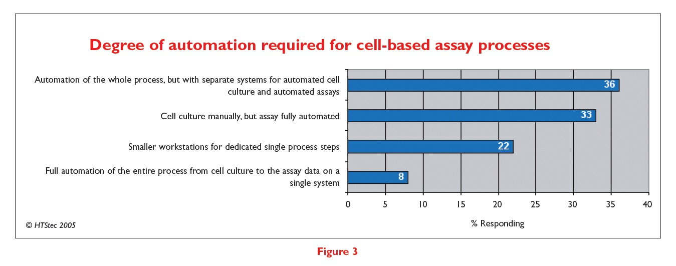 Figure 3 Degree of automation required for cell-based assay processes