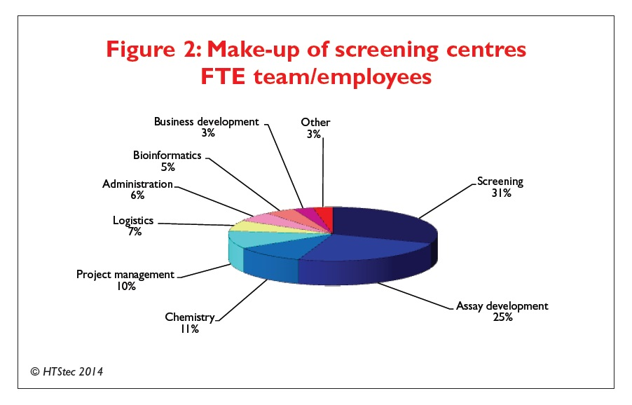 Figure 2 Make-up of screening centres FTE team/employees