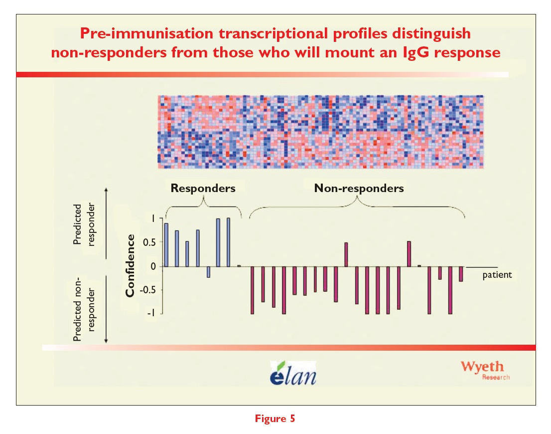 Figure 5 Pre-immunisation transcriptional profiles distinguish non-responders from those who will mount an IgG response