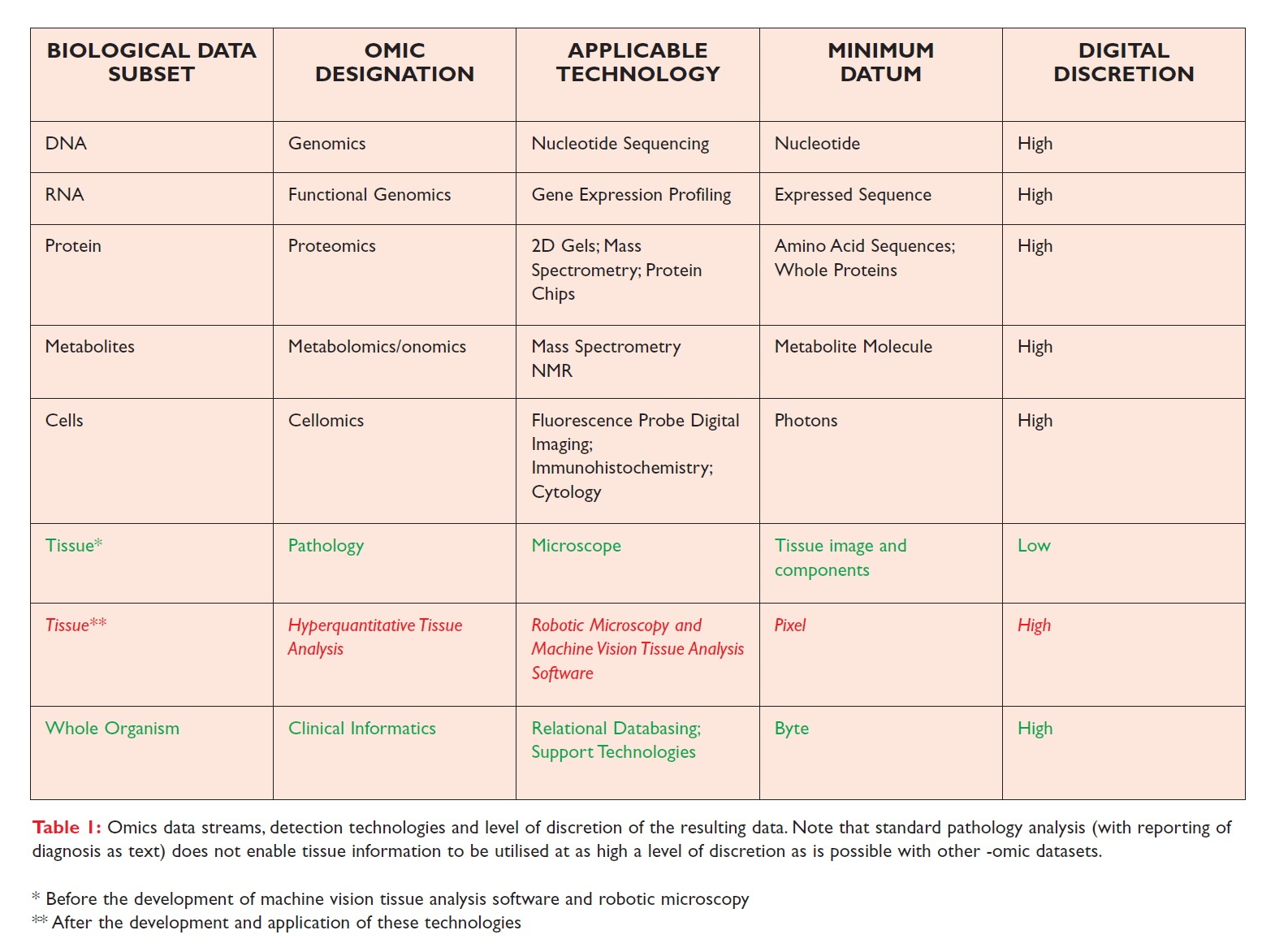 Table 1 Omics data streams, detection technologies and level of discretion of the resulting data