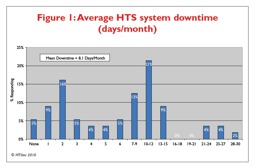 Figure 1 Average HTS system downtime (days/month)