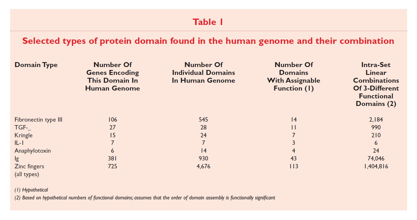 Table 1 Selected types of protein domain found in the human genome and their combination