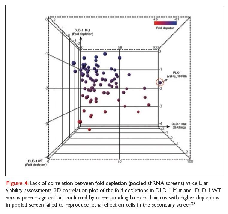 Figure 4 Lack of correlation between fold depletion (pooled shRNA screeng) vs cellular viability assessments