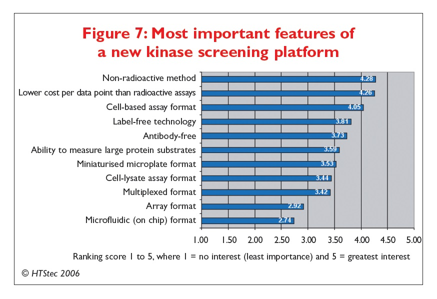 Figure 7 Most important features of a new kinase screening platform