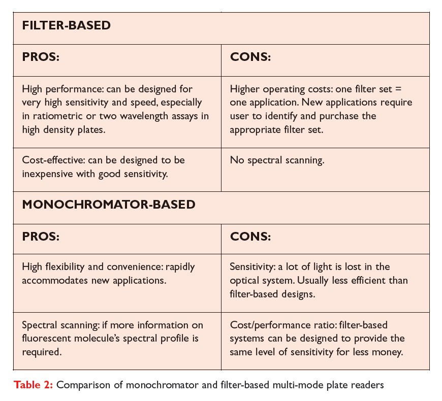 Table 2 Comparison of monochromator and filter-based multi-mode plate readers