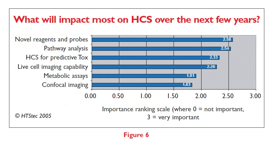 Figure 6 What will impact most on HCS over the next few years?