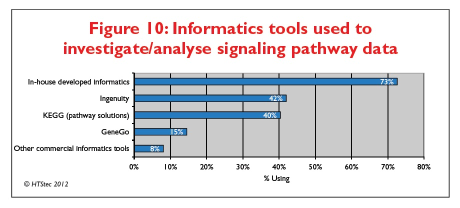Figure 10 Informatics tools used to investigate/analyse signaling pathway data