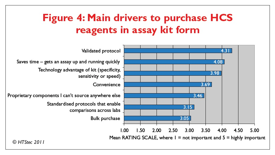 Figure 4 Main drivers to purchase high content screening reagents in assay kit form