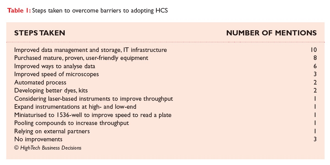 Table 1 Steps taken to overcome barriers to adopting HCS