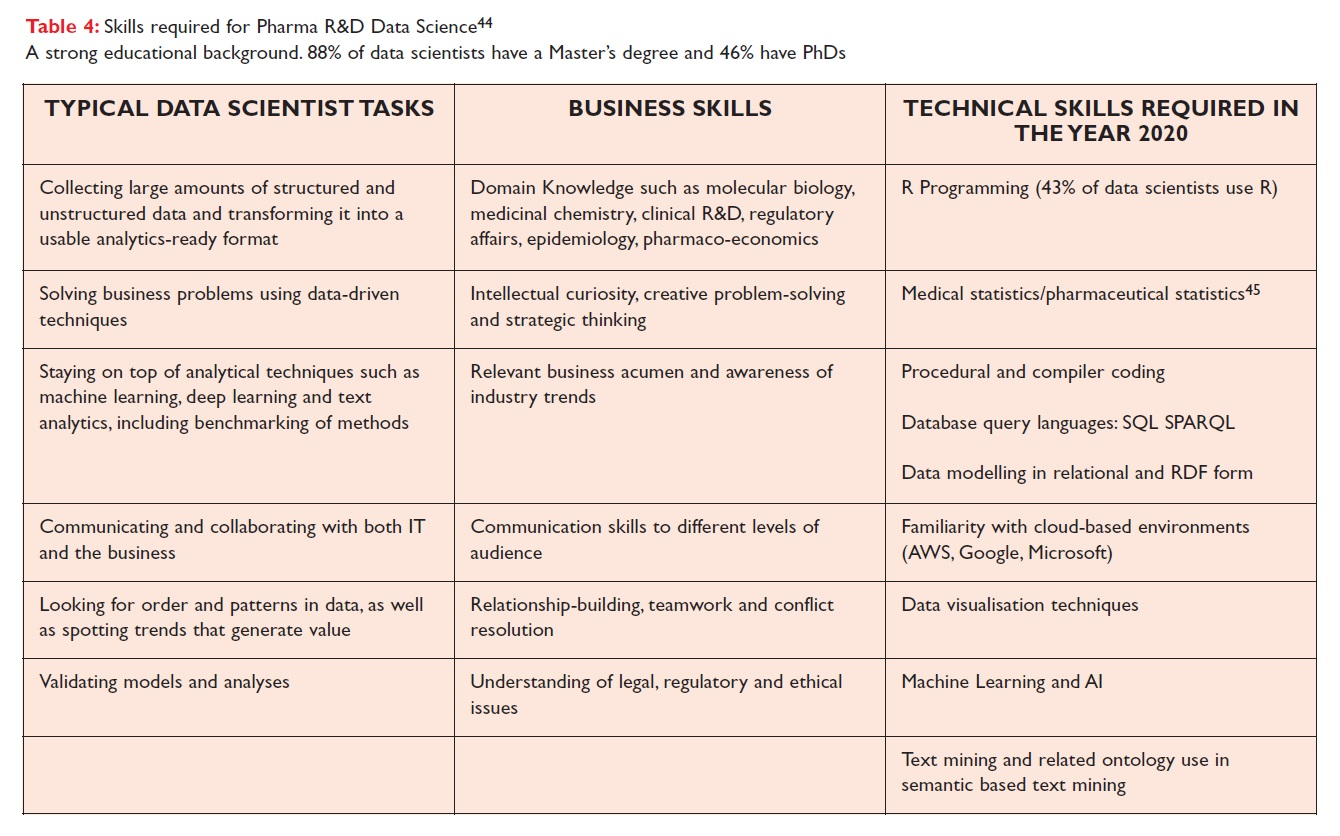 Table 4 Skills required for Pharma R&D Data Science