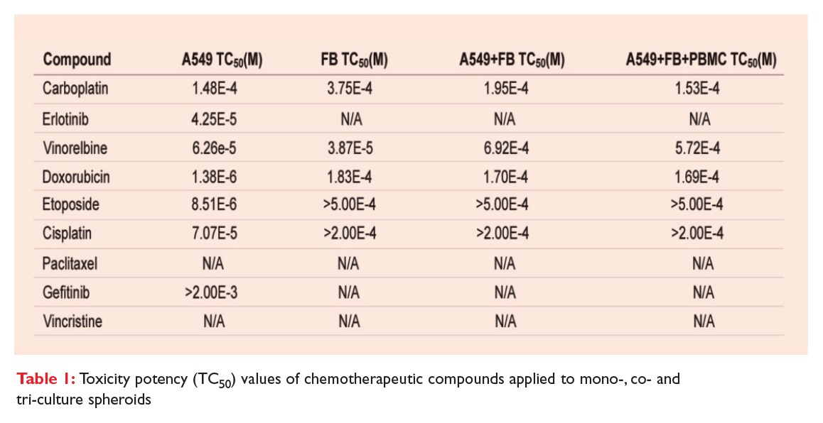 Table 1 Toxicity potency values of chemotherapeutic compounds applied to mono-, co- and tri-culture spheroids