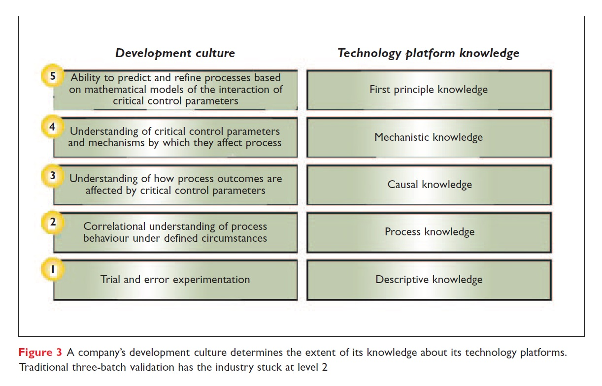 Figure 3 A company's development culture determines the extent of its knowledge about its technology platforms