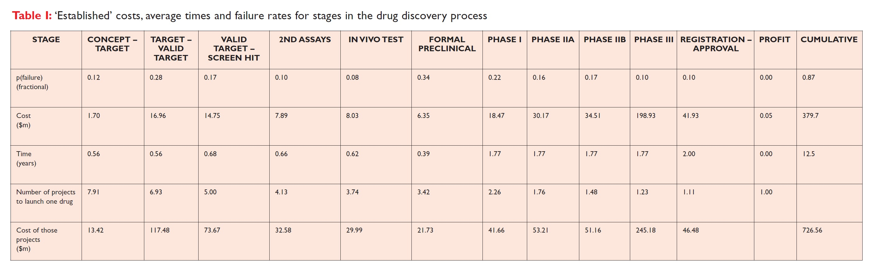 Table 1 Established costs, average times and failure rates for stages in the drug discovery process