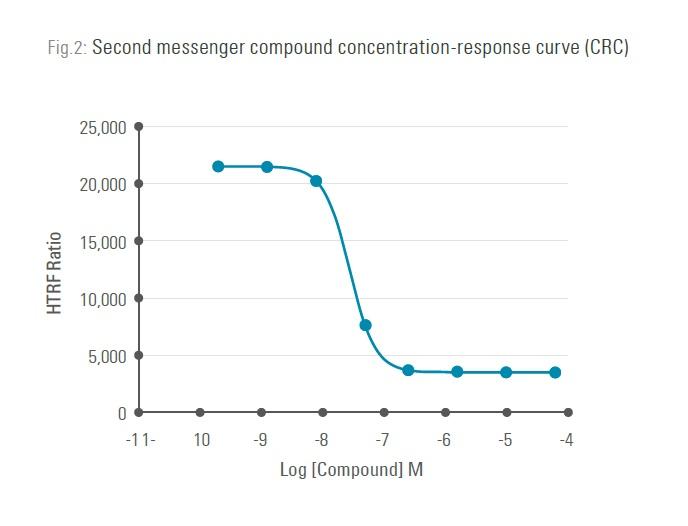 Figure 2 Second messenger compound concentration-response curve (CRC)