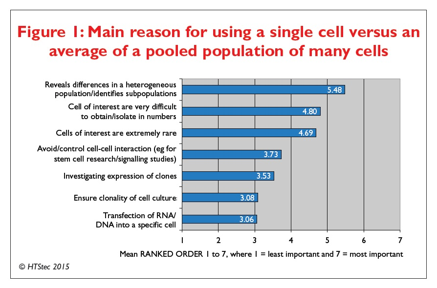 Figure 1 Main reason for using a single cell versus an average of a pooled population of many cells