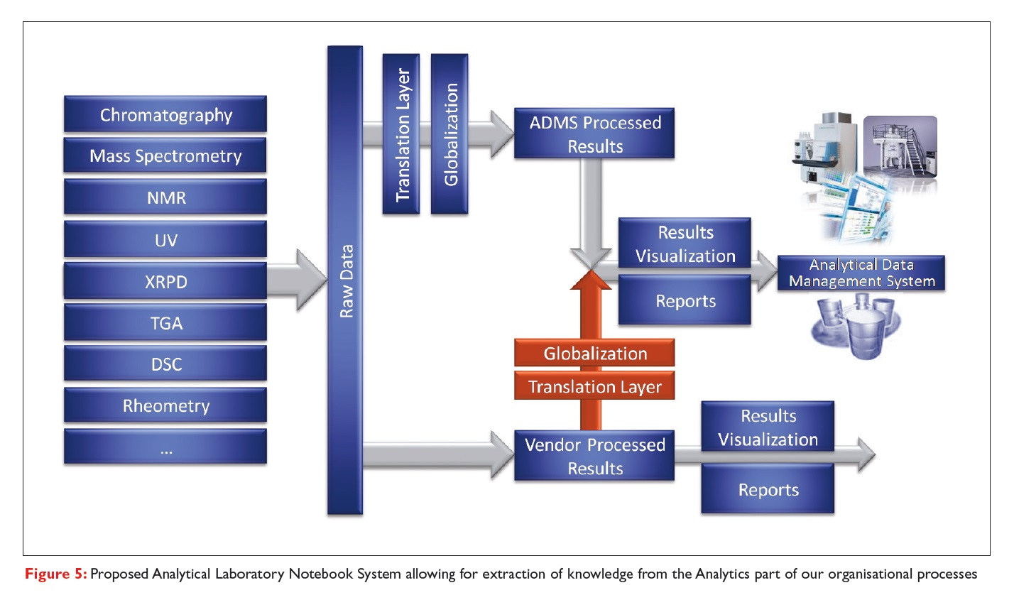 Figure 5 Proposed Analytical Laboratory Notebook System allowing for extration of knowledge from the Analytics part of organisational processes