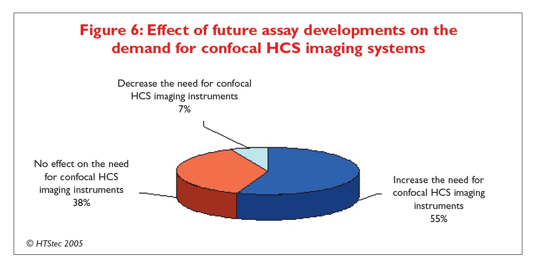 Figure 6 Effect of future assay developments on the demand for confocal HCS imaging systems