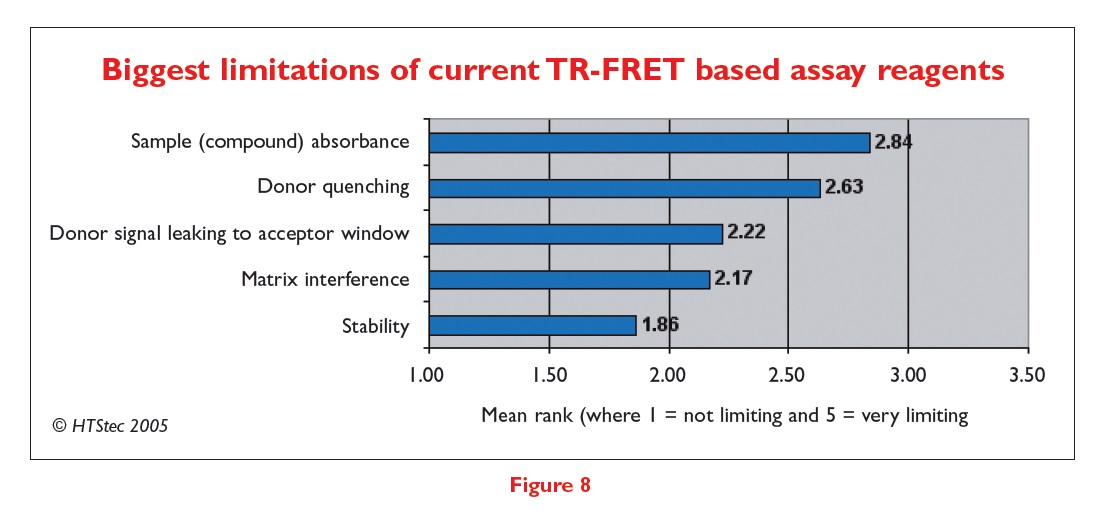 Figure 8 Biggest limitations of current TR-FRET based assay reagents