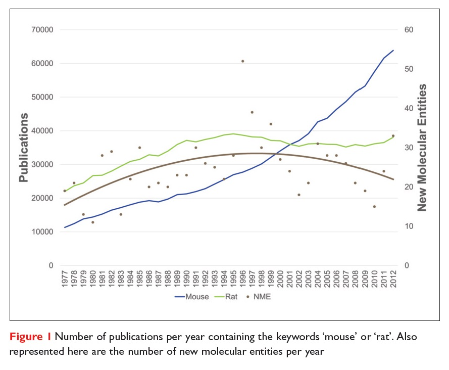 Figure 1 Number of publications per year containing the keywords 'mouse' or 'rat'