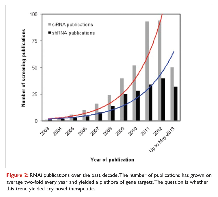 Figure 2 RNAi publications over the past decade