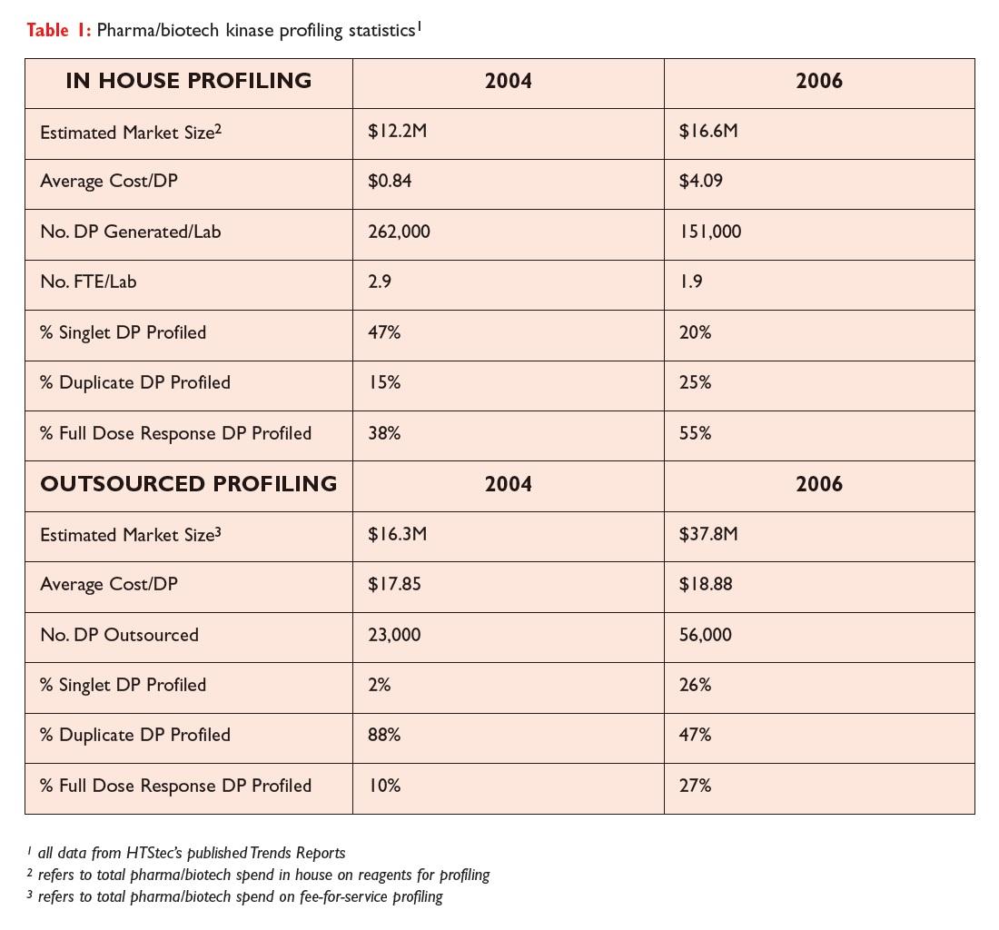Table 1 Pharma/biotech kinase profiling statistics