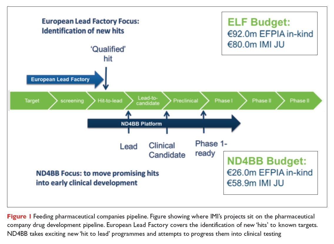 Figure 1 Feeding pharmaceutical companies pipeline, figure showing where IMI's projects sit on the pharmaceutical company drug development pipeline