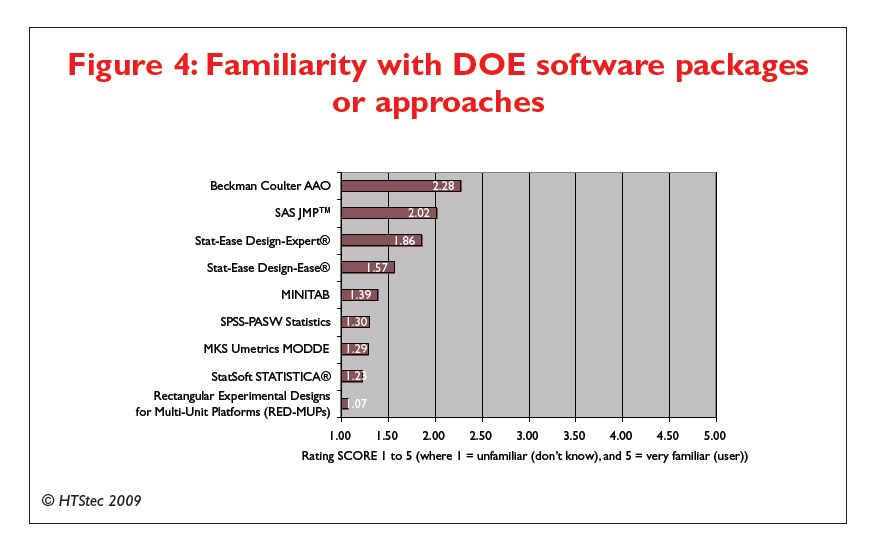 Figure 4 Familiarity with DOE software packages or approaches