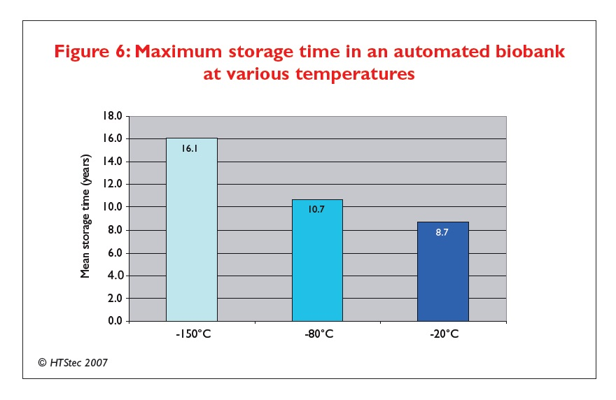 Figure 6 Maximum storage time in an automated biobank at various temperatures