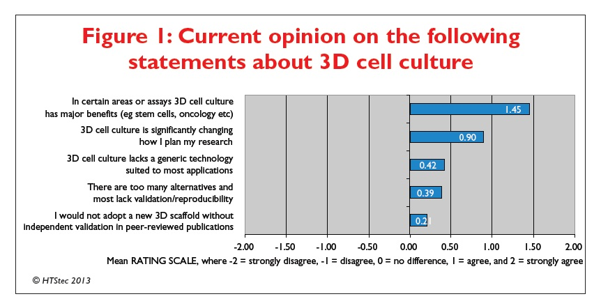 Figure 1 Current opinion on the following statements about 3D cell culture