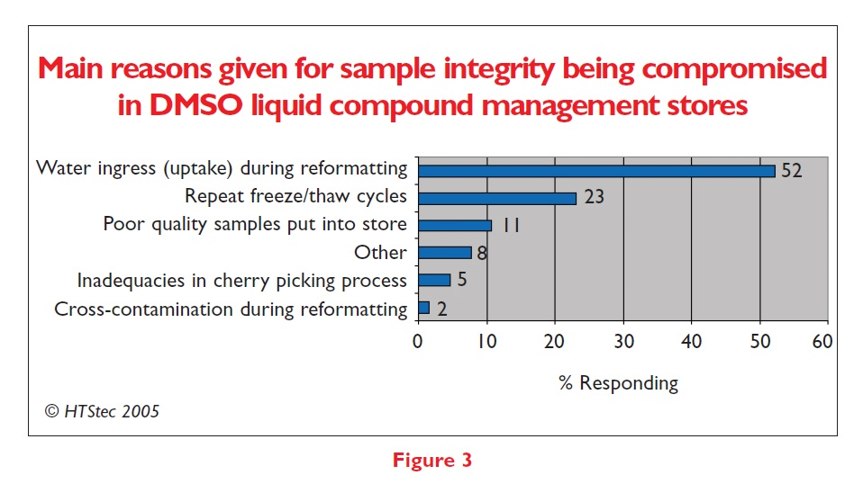 Figure 3 Main reasons given for sample integrity being compromised in DMSO liquid compound management stores