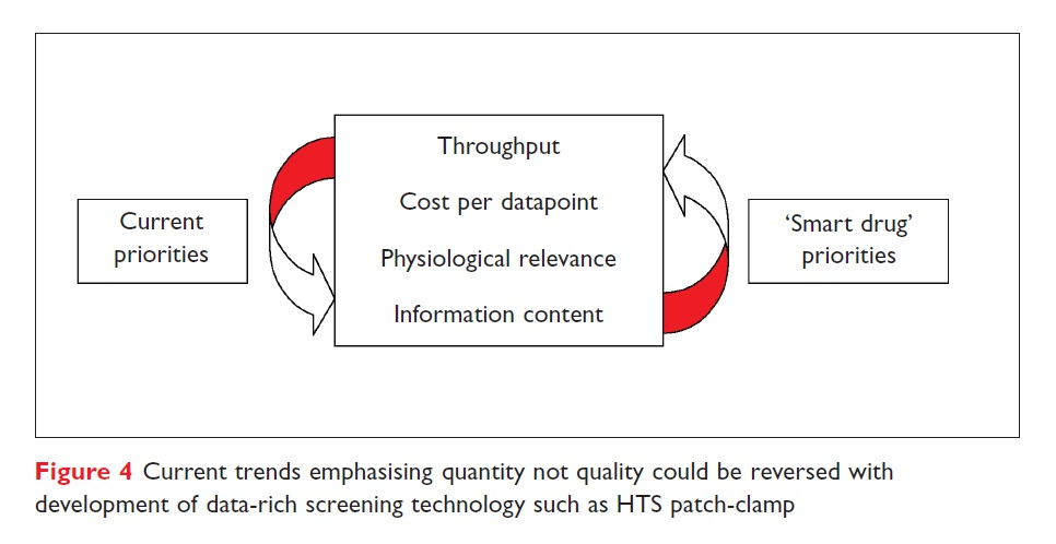 Figure 4 Current trends emphasising quantity not quality could be reversed with development of data-rich screening technology