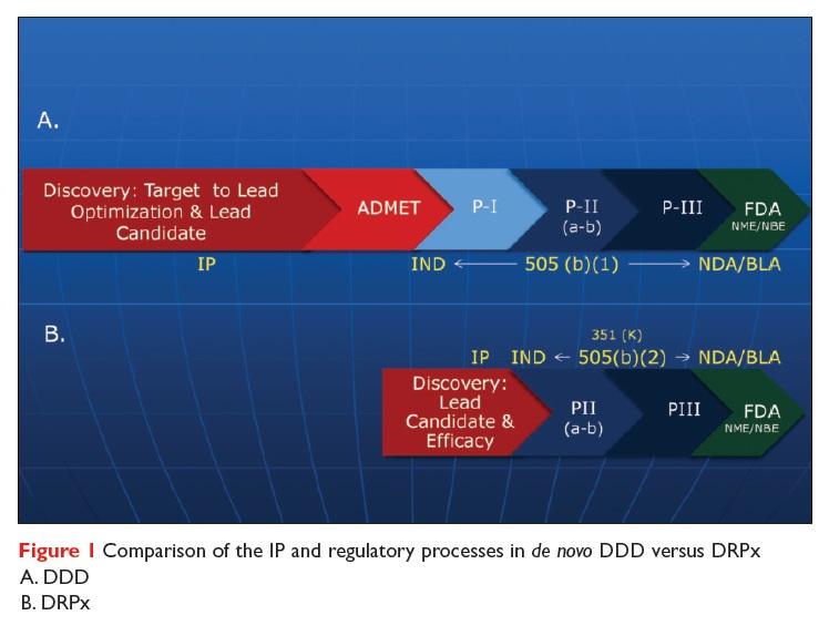 Figure 1 Comparison of the IP and regulatory processes in de novo DDD versus DRPx