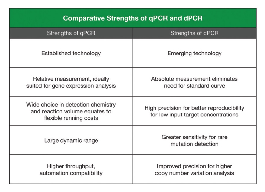 Figure 2 Comparative strengths of qPCR and dPCR