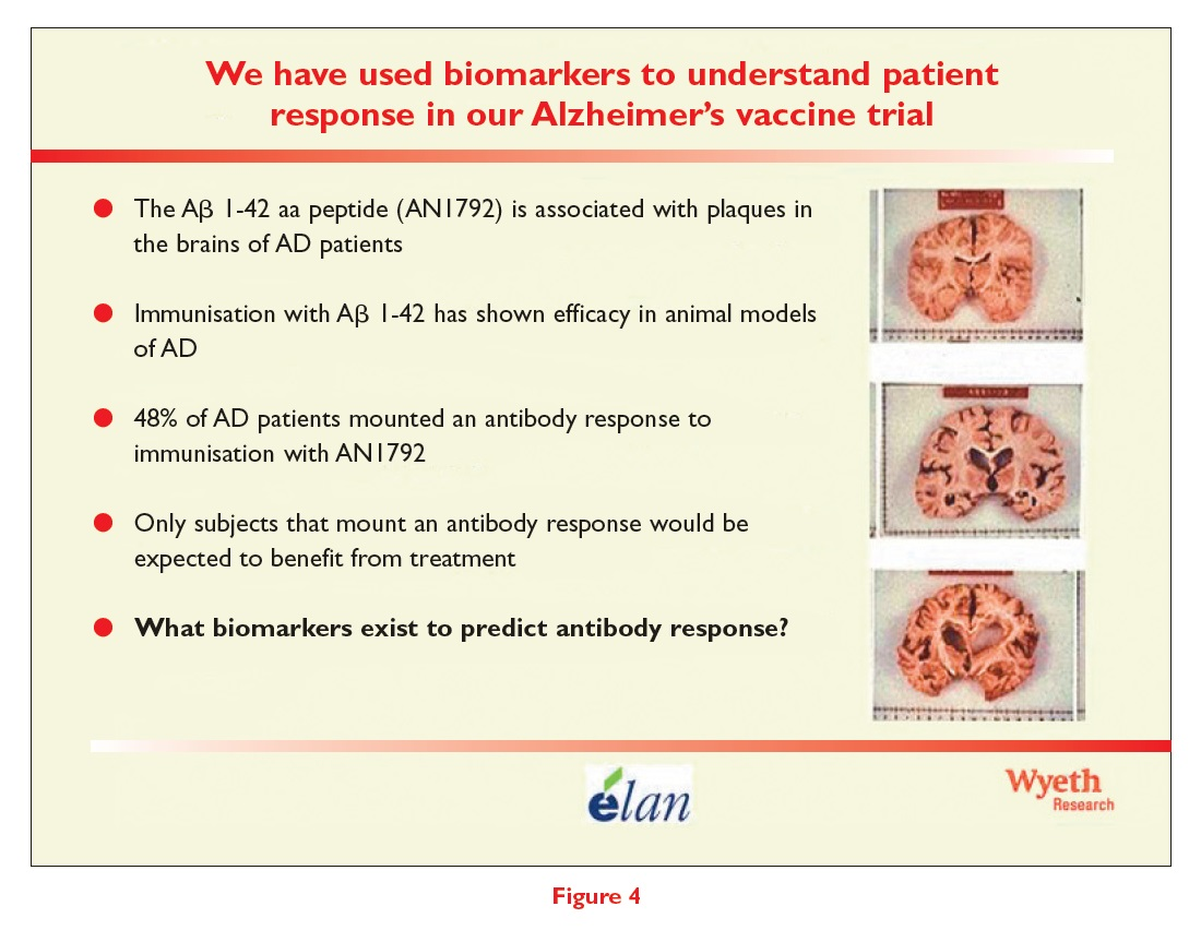 Figure 4 We have used biomarkers to understand patient response in our Alzheimer's vaccine trial