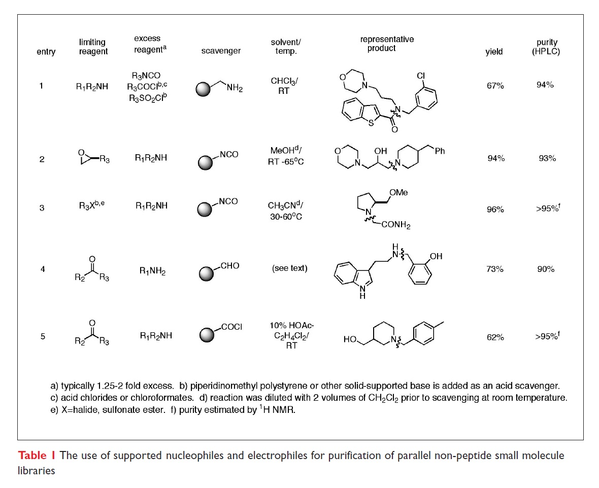 Table 1 The use of supported nucleophiles and electrophiles for purification of parallel non-peptide small molecule libraries